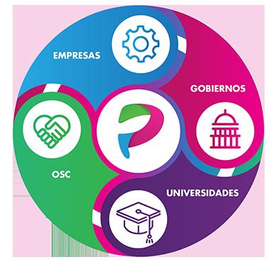 Esquema - Cumbre Mundial de Políticas Públicas